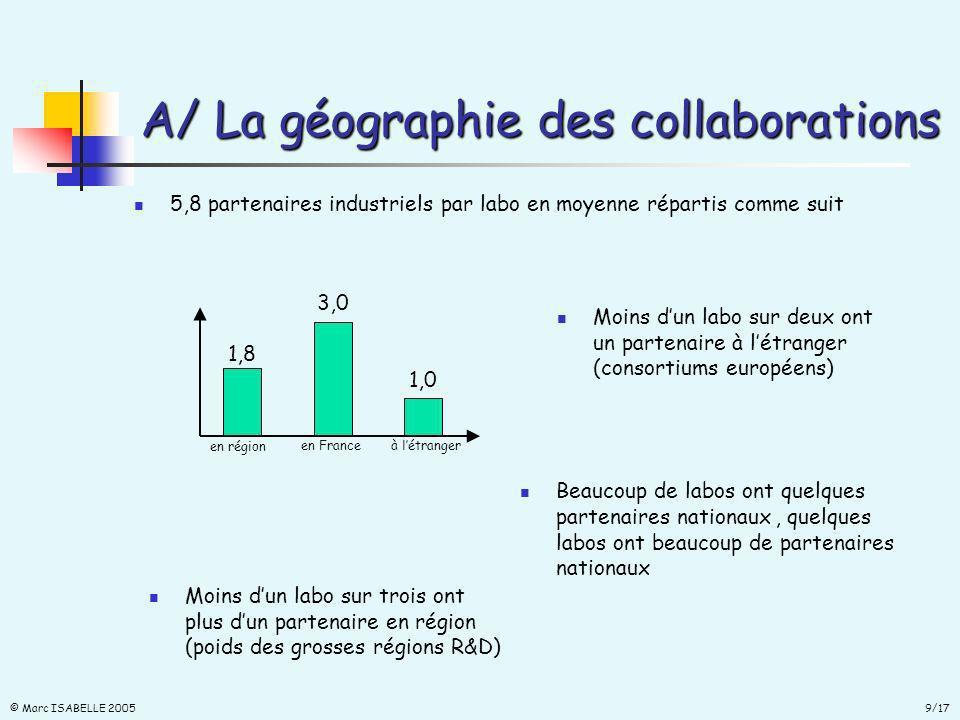 9/17 © Marc ISABELLE 2005 A/ La géographie des collaborations 5,8 partenaires industriels par labo en moyenne répartis comme suit 1,8 3,0 1,0 en région en Franceà létranger Moins dun labo sur deux ont un partenaire à létranger (consortiums européens) Moins dun labo sur trois ont plus dun partenaire en région (poids des grosses régions R&D) Beaucoup de labos ont quelques partenaires nationaux, quelques labos ont beaucoup de partenaires nationaux