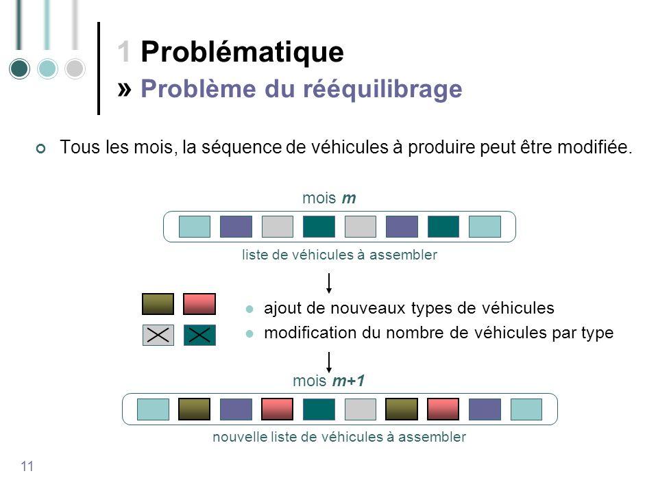 1 Problématique » Problème du rééquilibrage Tous les mois, la séquence de véhicules à produire peut être modifiée.