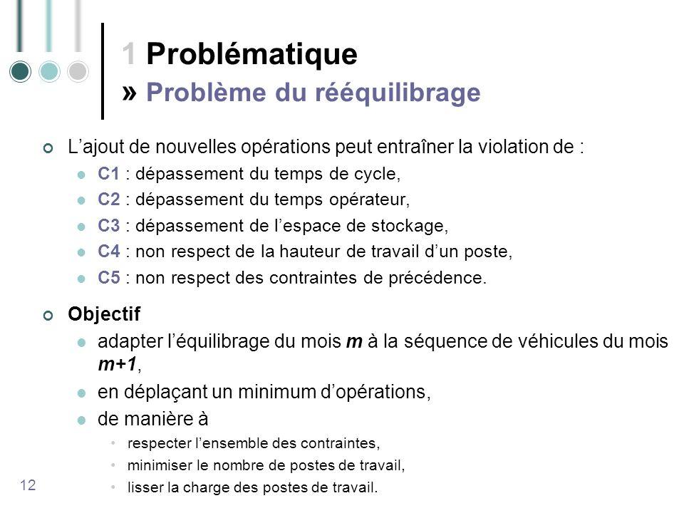 1 Problématique » Problème du rééquilibrage Lajout de nouvelles opérations peut entraîner la violation de : C1 : dépassement du temps de cycle, C2 : dépassement du temps opérateur, C3 : dépassement de lespace de stockage, C4 : non respect de la hauteur de travail dun poste, C5 : non respect des contraintes de précédence.