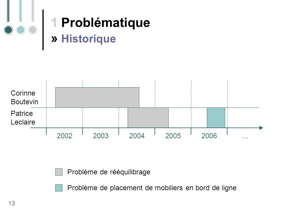 1 Problématique » Historique 13 20022003200420052006 … Problème de rééquilibrage Problème de placement de mobiliers en bord de ligne Corinne Boutevin Patrice Leclaire