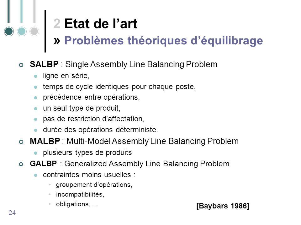2 Etat de lart » Problèmes théoriques déquilibrage SALBP : Single Assembly Line Balancing Problem ligne en série, temps de cycle identiques pour chaque poste, précédence entre opérations, un seul type de produit, pas de restriction daffectation, durée des opérations déterministe.