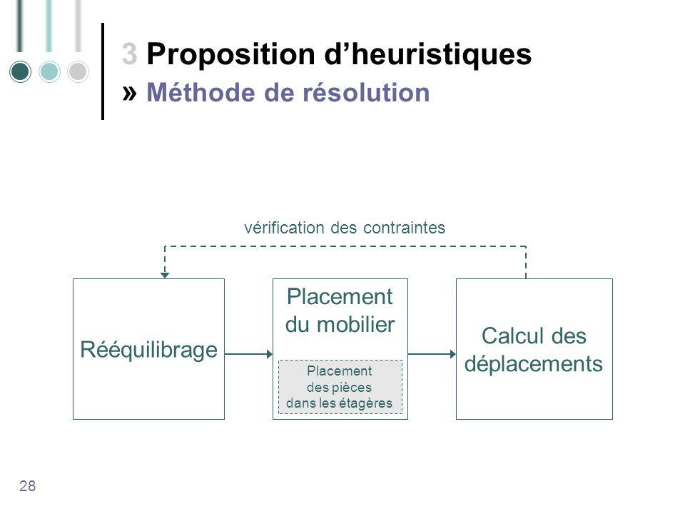 3 Proposition dheuristiques » Méthode de résolution 28 Rééquilibrage Placement du mobilier Calcul des déplacements vérification des contraintes Placement des pièces dans les étagères