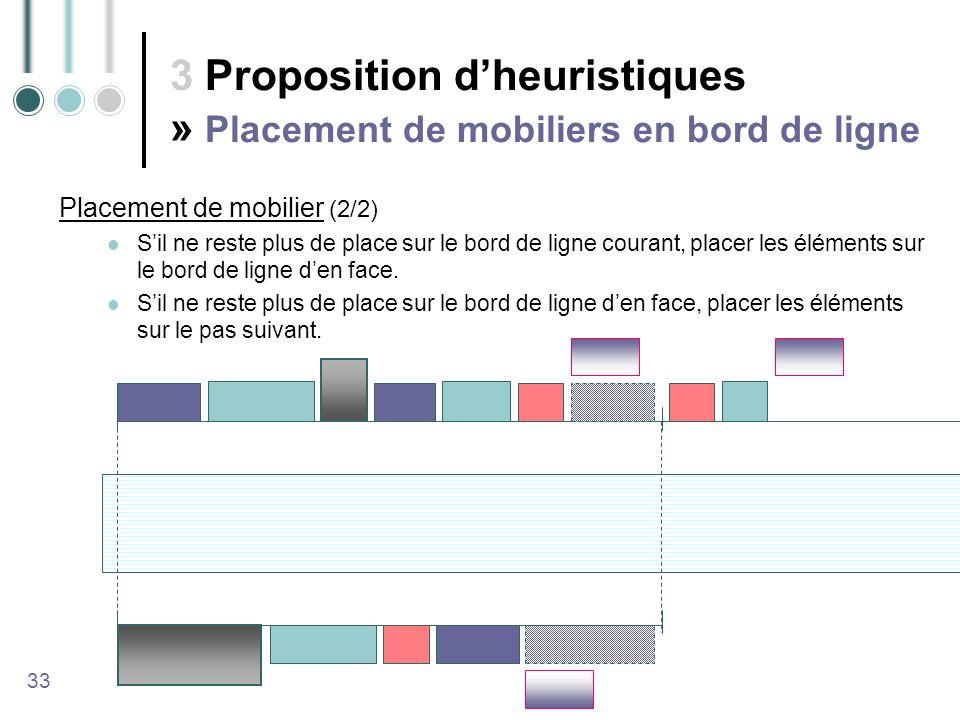 3 Proposition dheuristiques » Placement de mobiliers en bord de ligne 33 Sil ne reste plus de place sur le bord de ligne courant, placer les éléments sur le bord de ligne den face.