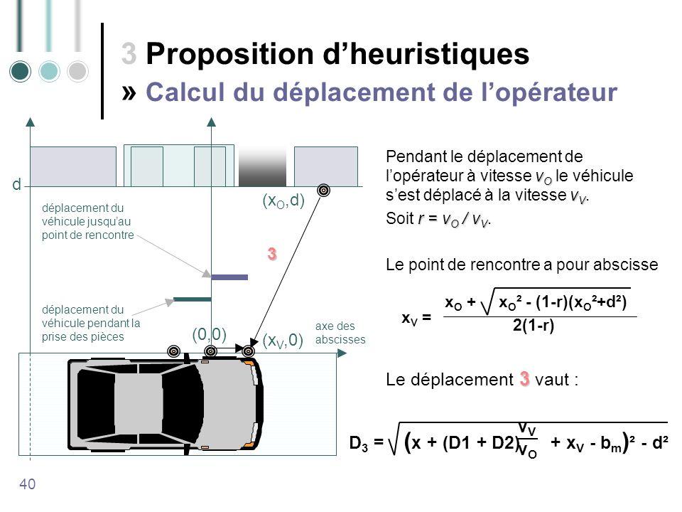 3 Proposition dheuristiques » Calcul du déplacement de lopérateur 40 v O v V Pendant le déplacement de lopérateur à vitesse v O le véhicule sest déplacé à la vitesse v V.