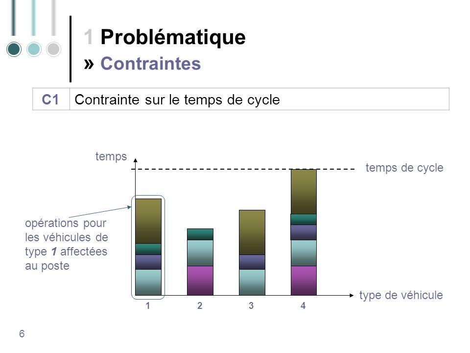 1 Problématique » Contraintes 6 temps de cycle 1234 opérations pour les véhicules de type 1 affectées au poste temps type de véhicule C1Contrainte sur le temps de cycle