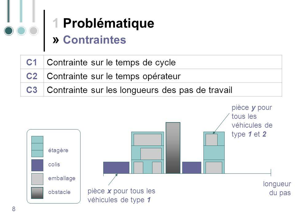 1 Problématique » Contraintes 8 C1Contrainte sur le temps de cycle C2Contrainte sur le temps opérateur C3Contrainte sur les longueurs des pas de travail étagère colis emballage obstacle pièce x pour tous les véhicules de type 1 pièce y pour tous les véhicules de type 1 et 2 longueur du pas