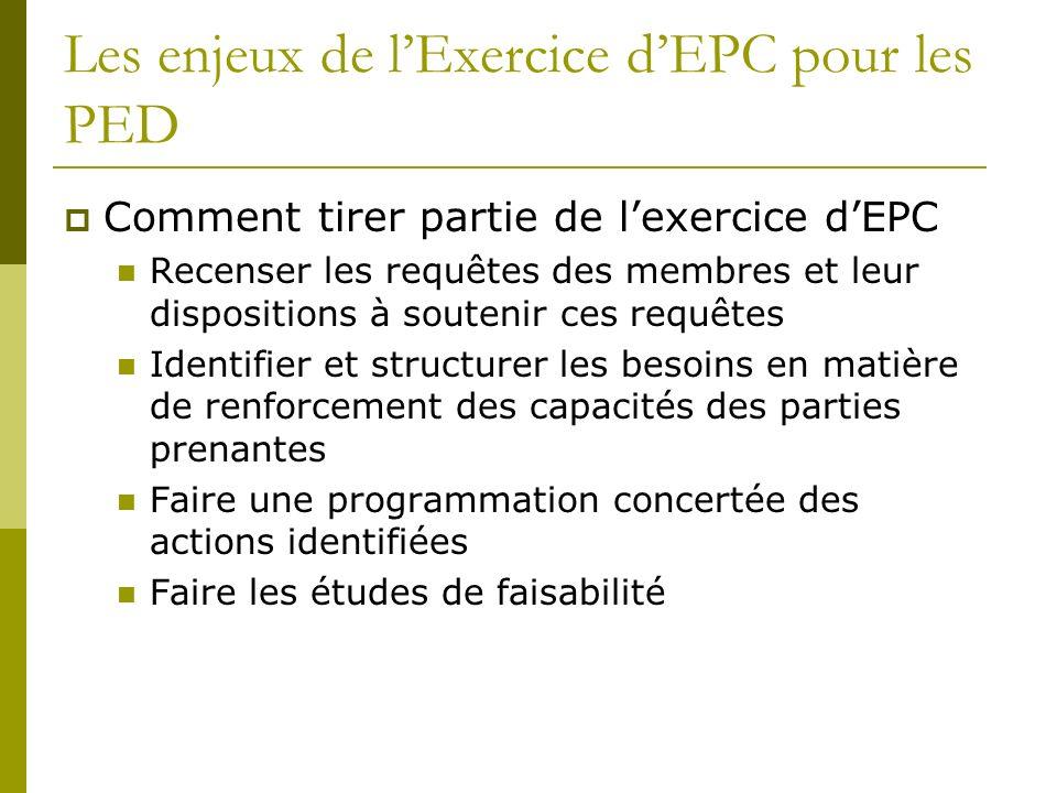 Les enjeux de lExercice dEPC pour les PED Comment tirer partie de lexercice dEPC Recenser les requêtes des membres et leur dispositions à soutenir ces