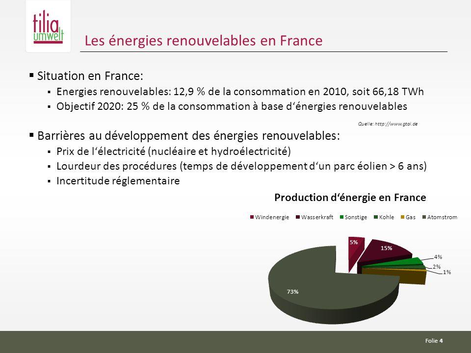 Folie 4 Les énergies renouvelables en France Situation en France: Energies renouvelables: 12,9 % de la consommation en 2010, soit 66,18 TWh Objectif 2020: 25 % de la consommation à base dénergies renouvelables Quelle: http://www.gtai.de Barrières au développement des énergies renouvelables: Prix de lélectricité (nucléaire et hydroélectricité) Lourdeur des procédures (temps de développement dun parc éolien > 6 ans) Incertitude réglementaire