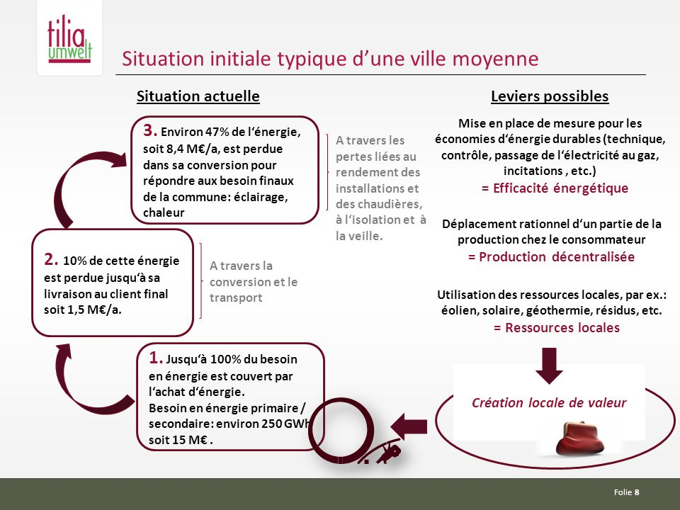 Folie 8 Situation initiale typique dune ville moyenne 1.