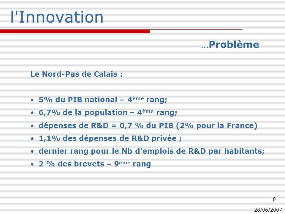 28/06/2007 8 l Innovation Le Nord-Pas de Calais : 5% du PIB national – 4 ème rang; 6,7% de la population – 4 ème rang; dépenses de R&D = 0,7 % du PIB (2% pour la France) 1,1% des dépenses de R&D privée ; dernier rang pour le Nb d emplois de R&D par habitants; 2 % des brevets – 9 ème rang …Problème