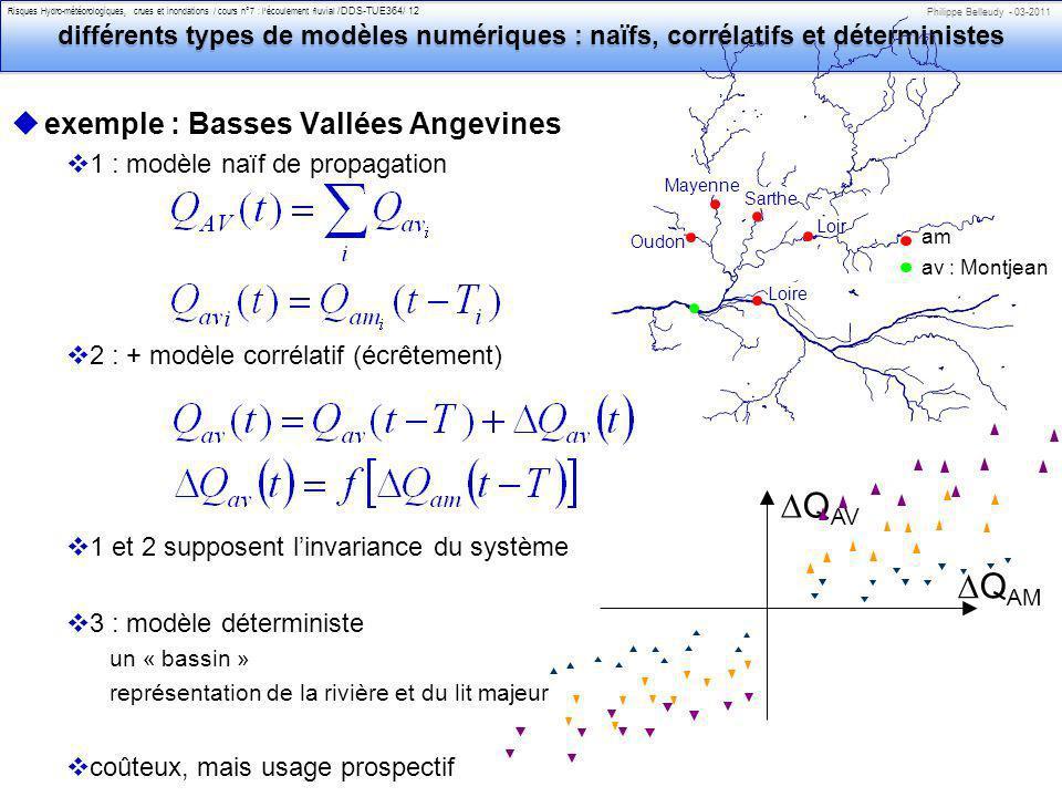 Philippe Belleudy - 03-2011 Risques Hydro-météorologiques, crues et inondations / cours n°7 : lécoulement fluvial /DDS-TUE364/ 12 différents types de modèles numériques : naïfs, corrélatifs et déterministes uexemple : Basses Vallées Angevines v1 : modèle naïf de propagation v2 : + modèle corrélatif (écrêtement) v1 et 2 supposent linvariance du système v3 : modèle déterministe un « bassin » représentation de la rivière et du lit majeur vcoûteux, mais usage prospectif Q AM Q AV av : Montjean am Loire Loir Sarthe Mayenne Oudon