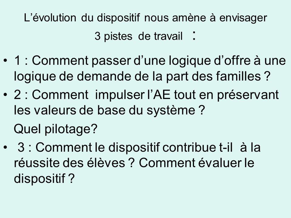 Lévolution du dispositif nous amène à envisager 3 pistes de travail : 1 : Comment passer dune logique doffre à une logique de demande de la part des familles .