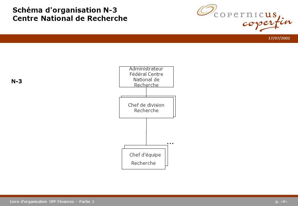 p. #Livre d'organisation SPF Finances – Partie 1 17/07/2002 N3 PME Schéma d'organisation N-3 Centre National de Recherche Administrateur Fédéral Centr