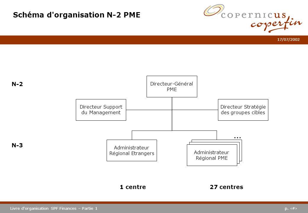 p. #Livre d'organisation SPF Finances – Partie 1 17/07/2002 Schéma d'organisation N-2 PME Directeur-Général PME N-2 N-3 Administrateur Régional PME 27