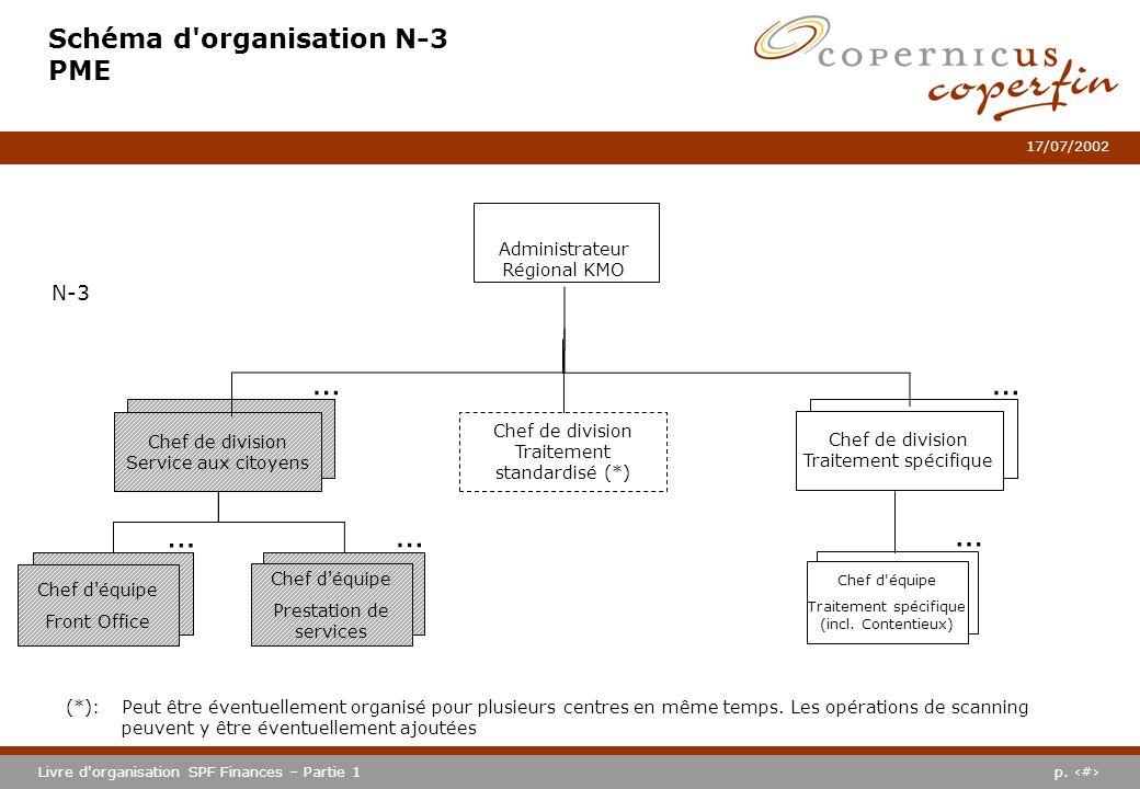 p. #Livre d'organisation SPF Finances – Partie 1 17/07/2002 Schéma d'organisation N-3 PME Chef de division Traitement standardisé (*) Chef de division