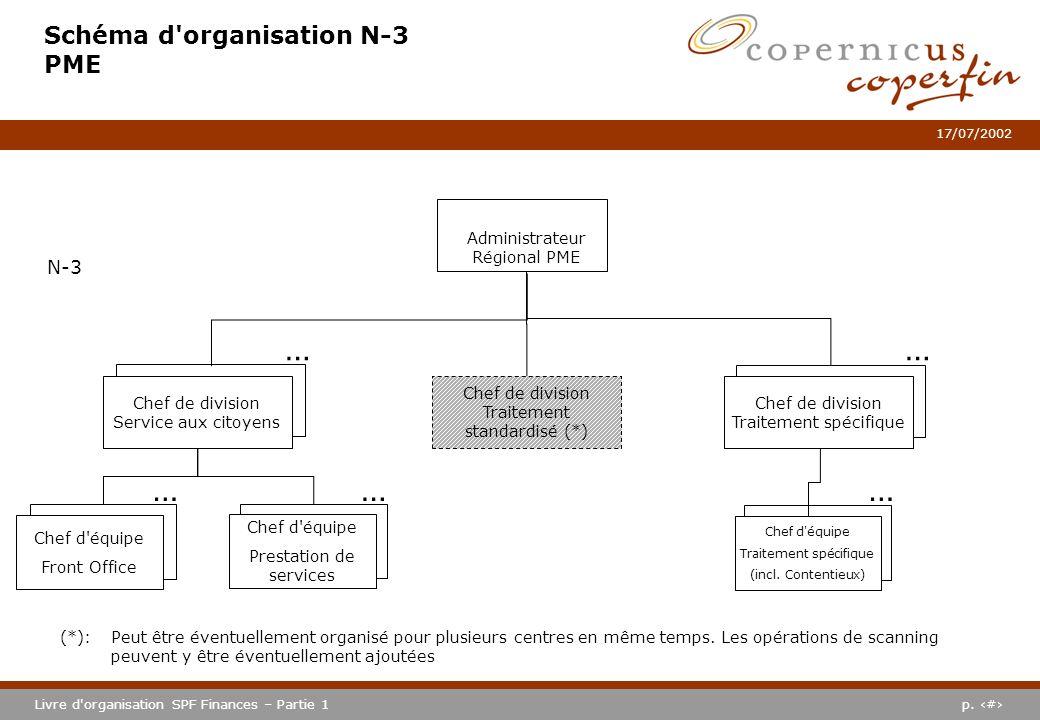 p. #Livre d'organisation SPF Finances – Partie 1 17/07/2002 Schéma d'organisation N-3 PME (*): Peut être éventuellement organisé pour plusieurs centre