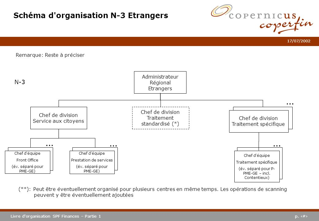 p. #Livre d'organisation SPF Finances – Partie 1 17/07/2002 Schéma d'organisation N-3 Etrangers (**): Peut être éventuellement organisé pour plusieurs