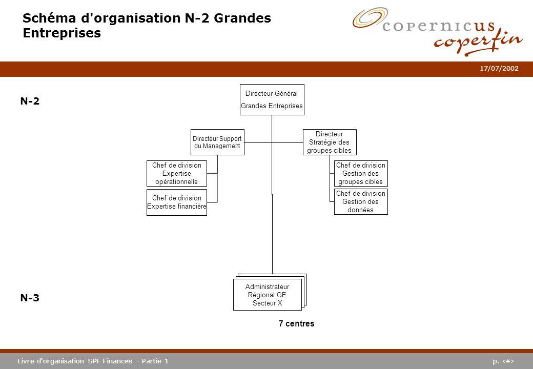 p. #Livre d'organisation SPF Finances – Partie 1 17/07/2002 Schéma d'organisation N-2 Grandes Entreprises N-2 N-3 Directeur-Général Grandes Entreprise