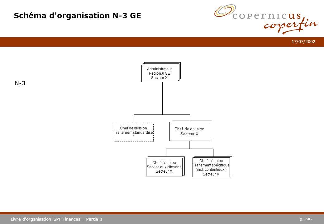 p. #Livre d'organisation SPF Finances – Partie 1 17/07/2002 Chef de division Sector X Schéma d'organisation N-3 GE N-3 Chef de division Secteur X … Ch