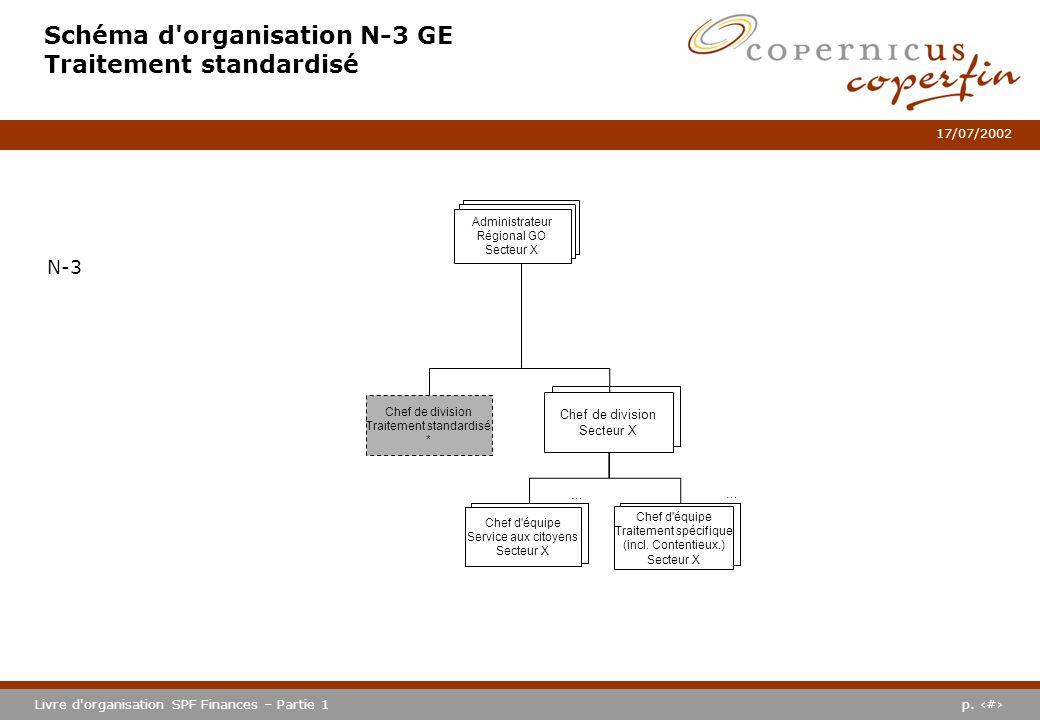 p. #Livre d'organisation SPF Finances – Partie 1 17/07/2002 Schéma d'organisation N-3 GE Traitement standardisé N-3 Chef de division Secteur X … Chef