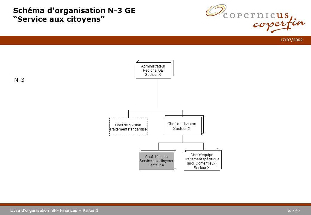 p. #Livre d'organisation SPF Finances – Partie 1 17/07/2002 Schéma d'organisation N-3 GE Service aux citoyens N-3 Chef de division Secteur X Chef d'éq