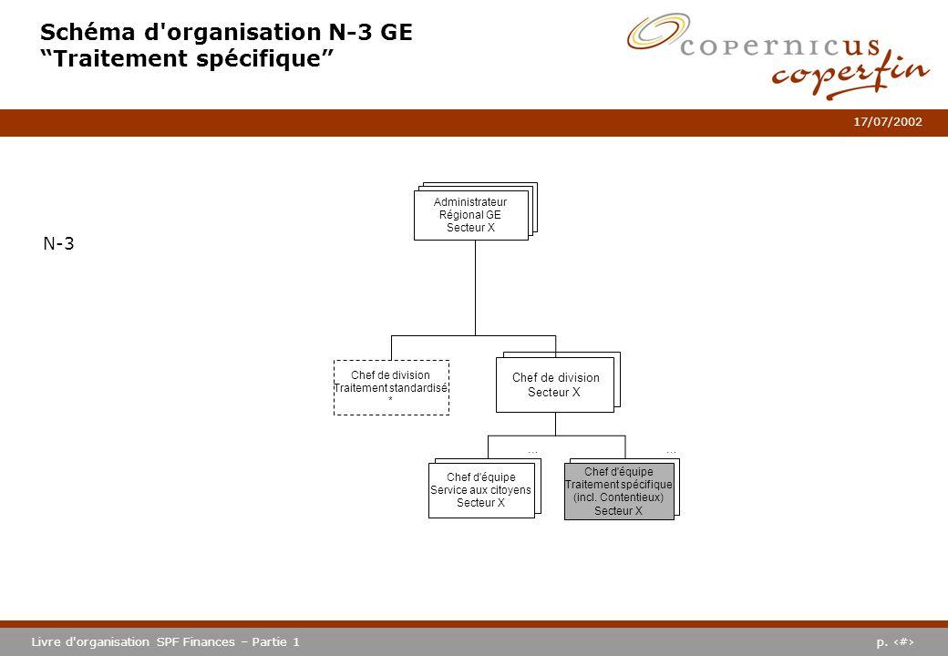 p. #Livre d'organisation SPF Finances – Partie 1 17/07/2002 Schéma d'organisation N-3 GE Traitement spécifique N-3 Chef de division Secteur X … Chef d