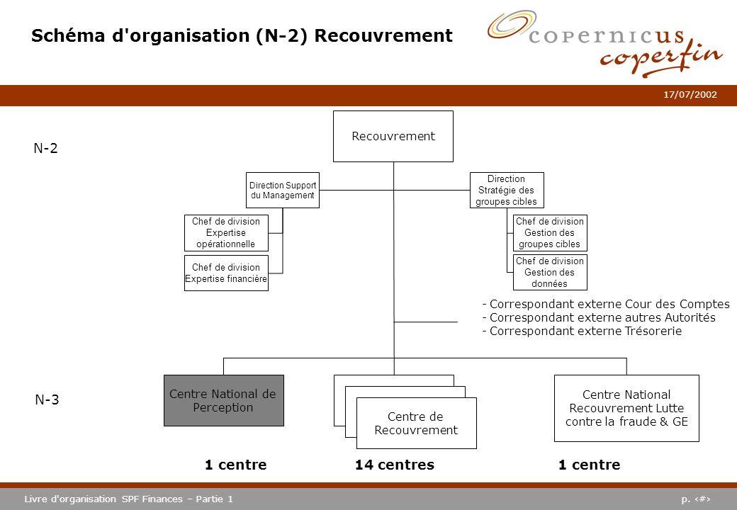 p. #Livre d'organisation SPF Finances – Partie 1 17/07/2002 Schéma d'organisation (N-2) Recouvrement Centre National Recouvrement Lutte contre la frau