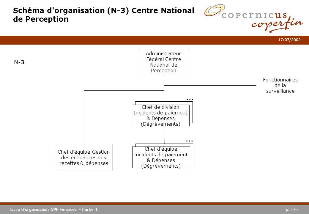 p. #Livre d'organisation SPF Finances – Partie 1 17/07/2002 Schéma d'organisation (N-3) Centre National de Perception Administrateur Fédéral Centre Na