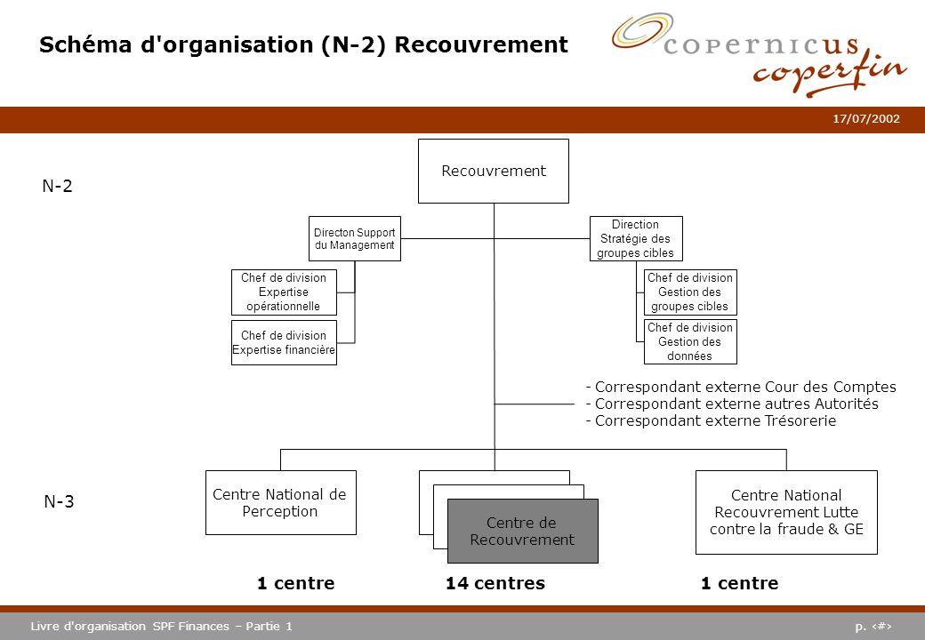 p. #Livre d'organisation SPF Finances – Partie 1 17/07/2002 Schéma d'organisation (N-2) Recouvrement N-2 N-3 Centre National Recouvrement Lutte contre
