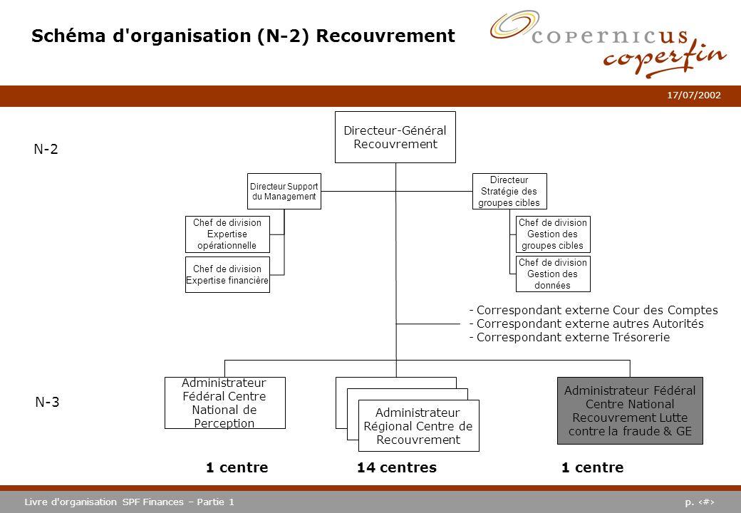 p. #Livre d'organisation SPF Finances – Partie 1 17/07/2002 Schéma d'organisation (N-2) Recouvrement N-2 N-3 Administrateur Fédéral Centre National Re