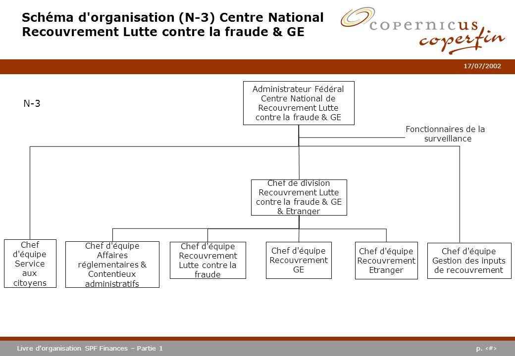 p. #Livre d'organisation SPF Finances – Partie 1 17/07/2002 Schéma d'organisation (N-3) Centre National Recouvrement Lutte contre la fraude & GE Admin