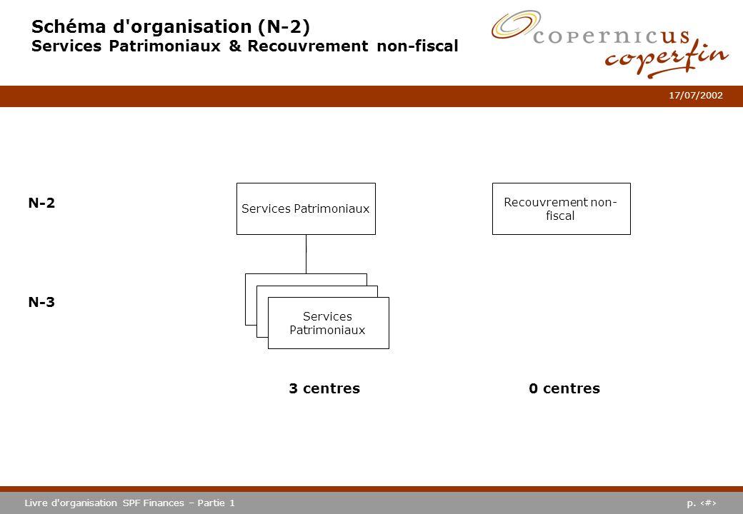 p. #Livre d'organisation SPF Finances – Partie 1 17/07/2002 Schéma d'organisation (N-2) Services Patrimoniaux & Recouvrement non-fiscal Services Patri
