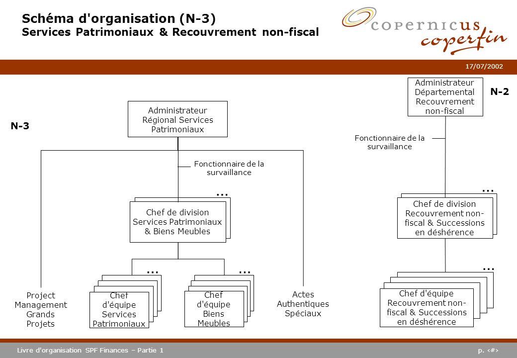p. #Livre d'organisation SPF Finances – Partie 1 17/07/2002 Schéma d'organisation (N-3) Services Patrimoniaux & Recouvrement non-fiscal Administrateur