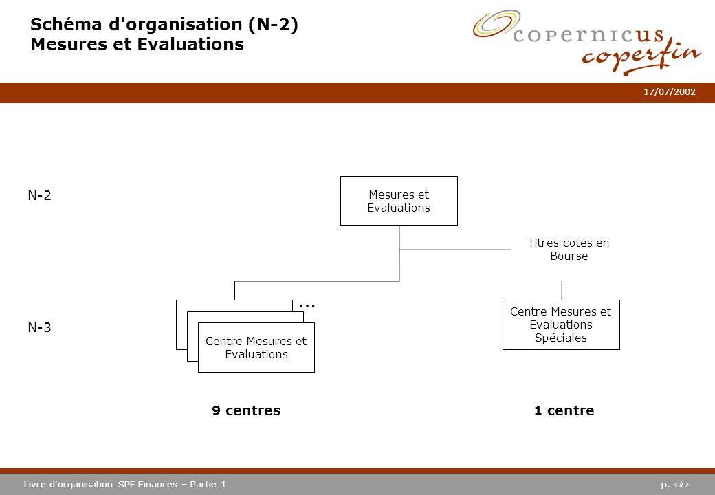 p. #Livre d'organisation SPF Finances – Partie 1 17/07/2002 Schéma d'organisation (N-2) Mesures et Evaluations Centre Mesures et Evaluations Spéciales