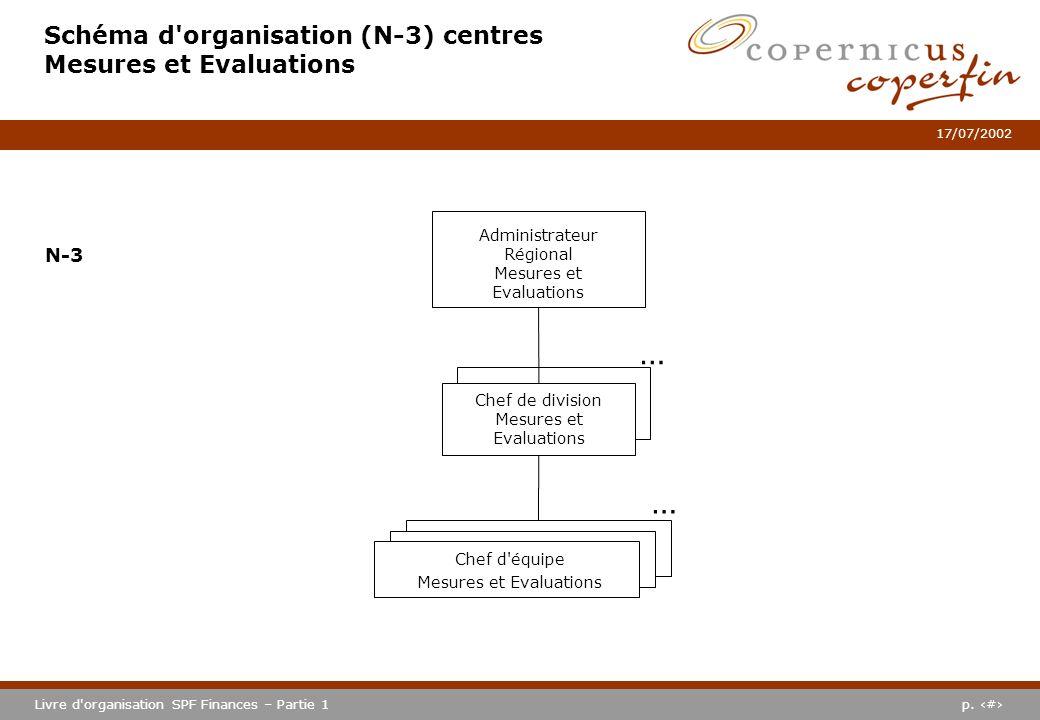 p. #Livre d'organisation SPF Finances – Partie 1 17/07/2002 Schéma d'organisation (N-3) centres Mesures et Evaluations Administrateur Régional Mesures