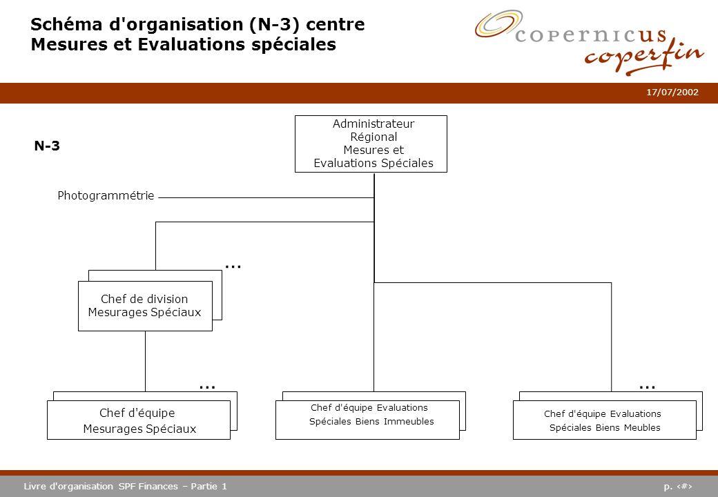 p. #Livre d'organisation SPF Finances – Partie 1 17/07/2002 Schéma d'organisation (N-3) centre Mesures et Evaluations spéciales Administrateur Régiona