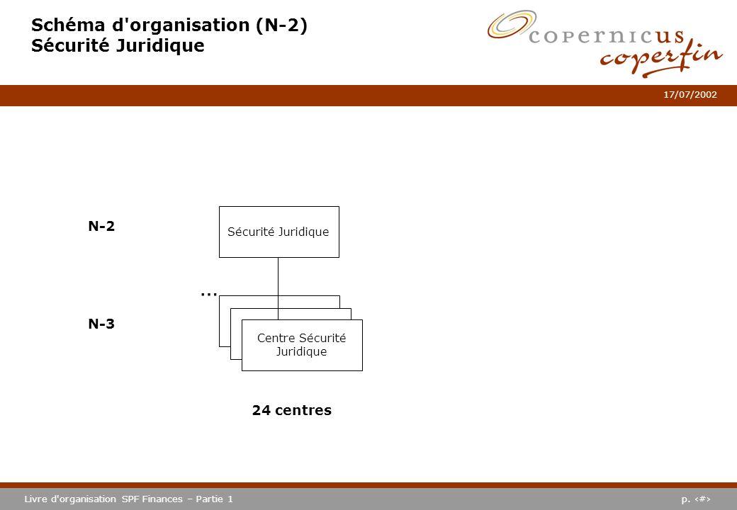 p. #Livre d'organisation SPF Finances – Partie 1 17/07/2002 Schéma d'organisation (N-2) Sécurité Juridique Sécurité Juridique N-2 N-3 Centre Sécurité