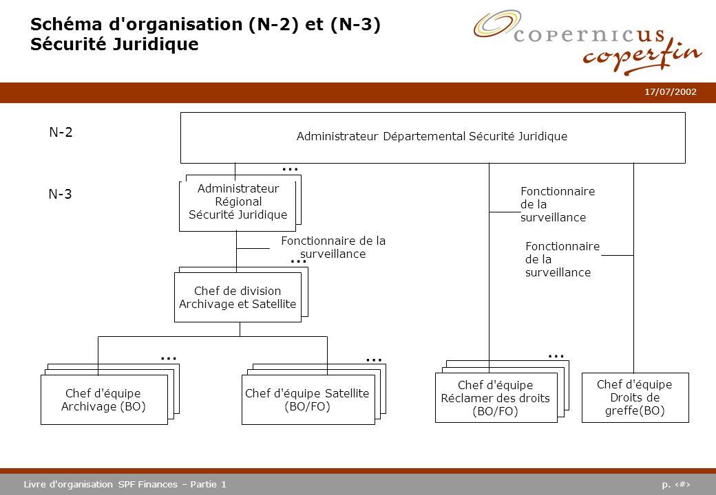 p. #Livre d'organisation SPF Finances – Partie 1 17/07/2002 Schéma d'organisation (N-2) et (N-3) Sécurité Juridique Administrateur Régional Sécurité J
