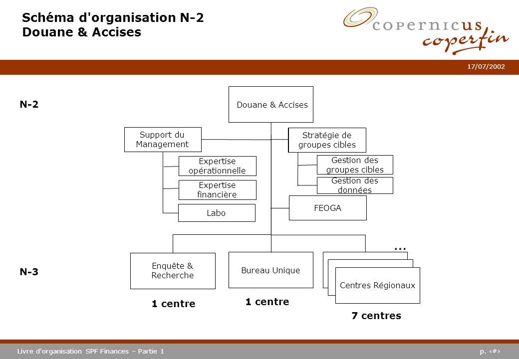 p. #Livre d'organisation SPF Finances – Partie 1 17/07/2002 Schéma d'organisation N-2 Douane & Accises Douane & Accises N-2 N-3 Enquête & Recherche N-