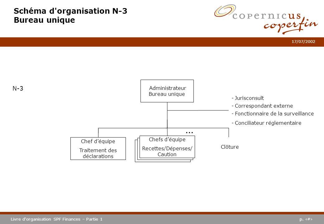 p. #Livre d'organisation SPF Finances – Partie 1 17/07/2002 Schéma d'organisation N-3 Bureau unique Administrateur Bureau unique N-3 Chef déquipe Trai