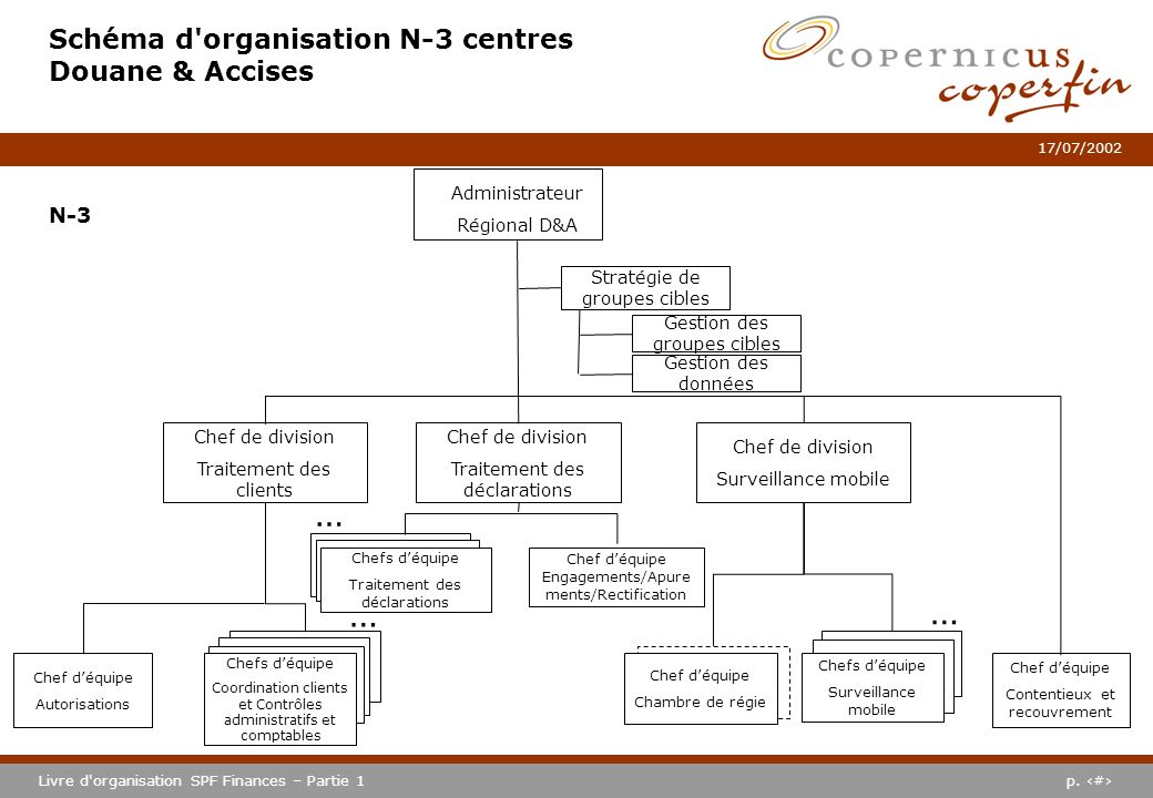p. #Livre d'organisation SPF Finances – Partie 1 17/07/2002 Schéma d'organisation N-3 centres Douane & Accises Chef de division Traitement des clients