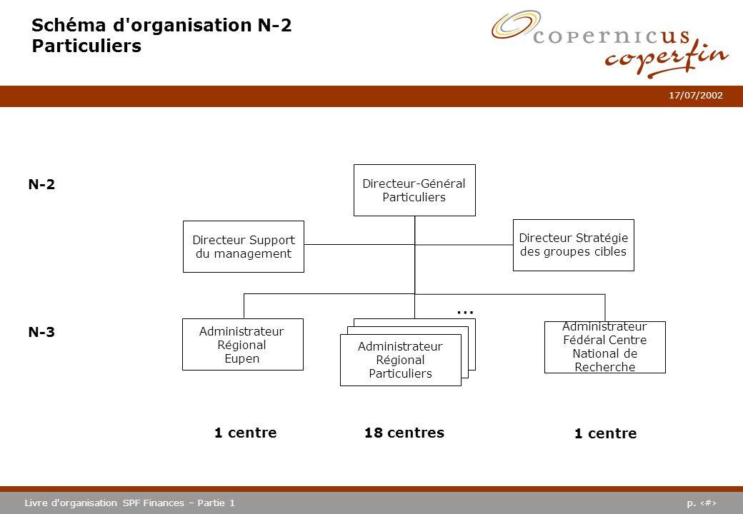 p. #Livre d'organisation SPF Finances – Partie 1 17/07/2002 Schéma d'organisation N-2 Particuliers N-2 N-3 18 centres1 centre Directeur-Général Partic