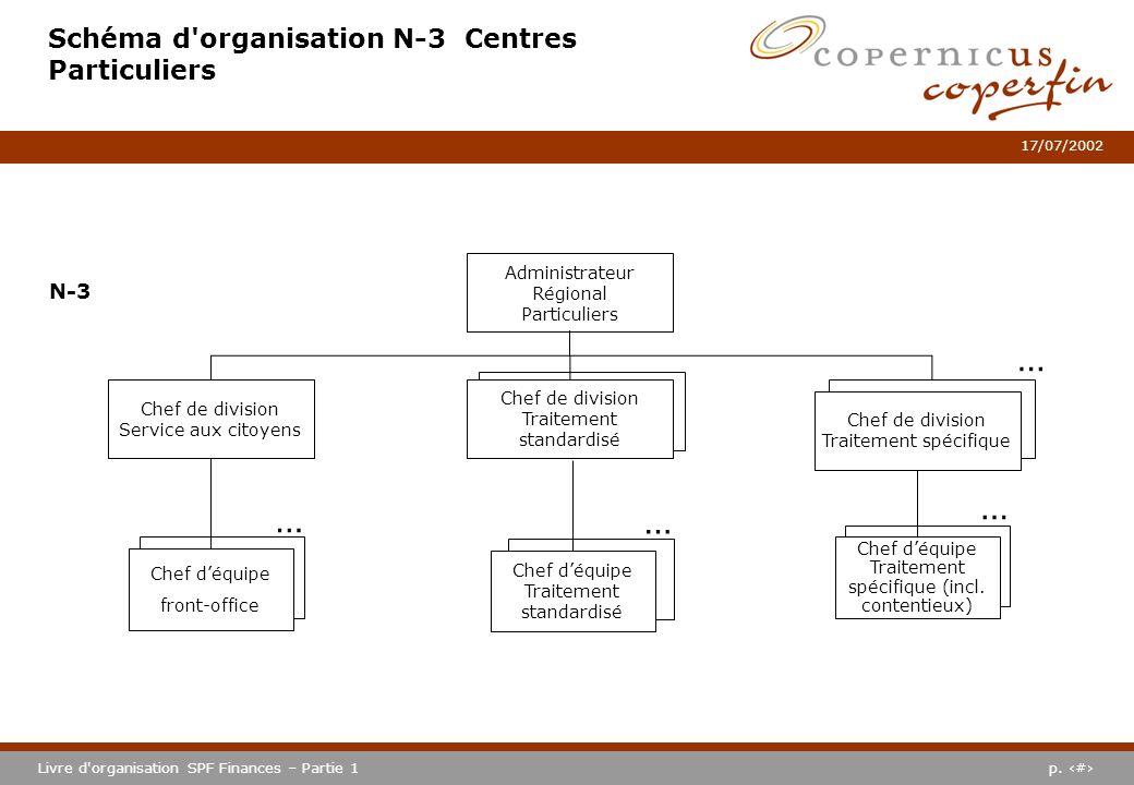 p. #Livre d'organisation SPF Finances – Partie 1 17/07/2002 … Schéma d'organisation N-3 Centres Particuliers Chef de division Traitement standardisé C