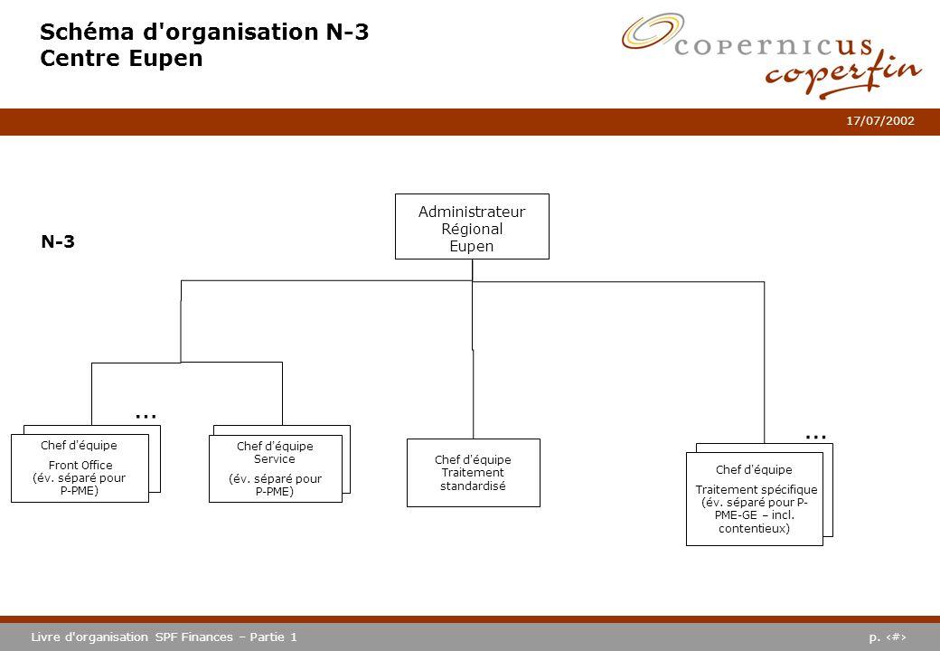 p. #Livre d'organisation SPF Finances – Partie 1 17/07/2002 Schéma d'organisation N-3 Centre Eupen Administrateur Régional Eupen N-3 … Chef d'équipe T