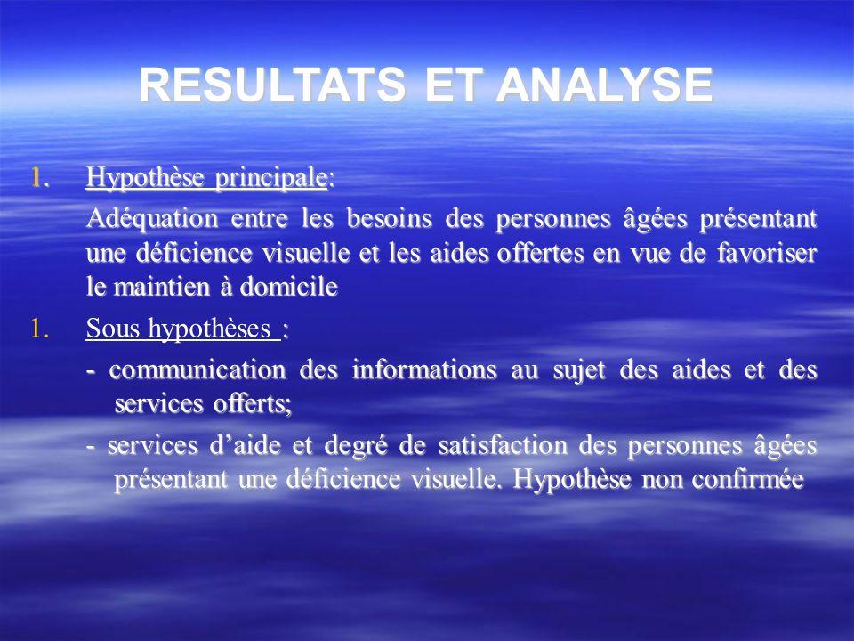 RESULTATS ET ANALYSE 1. Hypothèse principale: Adéquation entre les besoins des personnes âgées présentant une déficience visuelle et les aides offerte