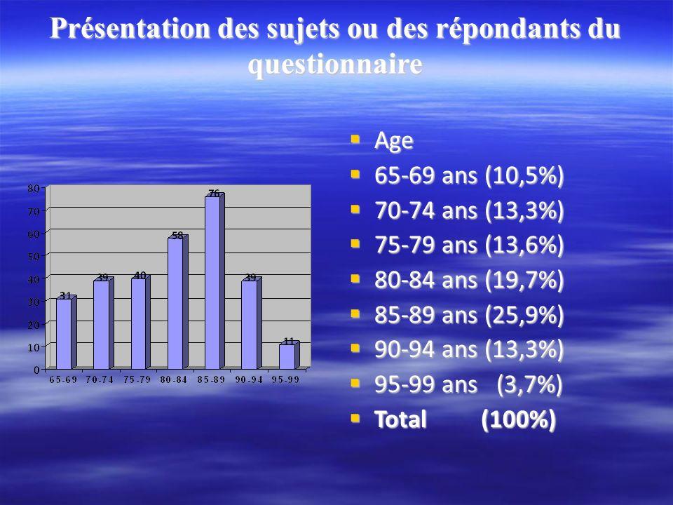 Présentation des sujets ou des répondants du questionnaire Age Age 65-69 ans (10,5%) 65-69 ans (10,5%) 70-74 ans (13,3%) 70-74 ans (13,3%) 75-79 ans (13,6%) 75-79 ans (13,6%) 80-84 ans (19,7%) 80-84 ans (19,7%) 85-89 ans (25,9%) 85-89 ans (25,9%) 90-94 ans (13,3%) 90-94 ans (13,3%) 95-99 ans (3,7%) 95-99 ans (3,7%) Total (100%) Total (100%)