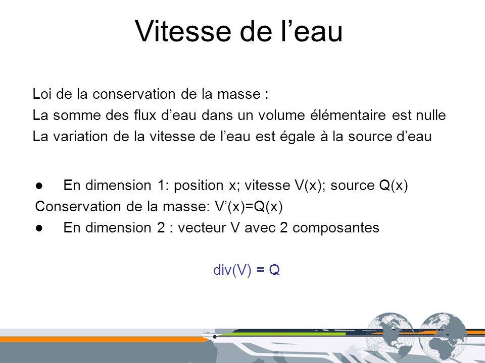 Vitesse de leau Loi de la conservation de la masse : La somme des flux deau dans un volume élémentaire est nulle La variation de la vitesse de leau es