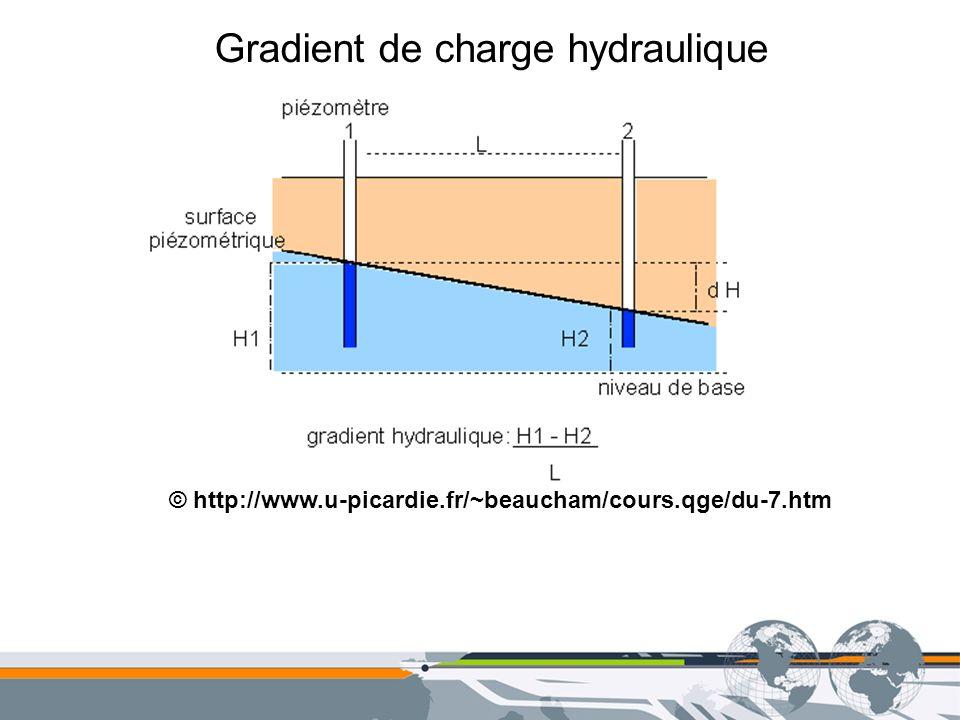 Gradient de charge hydraulique © http://www.u-picardie.fr/~beaucham/cours.qge/du-7.htm