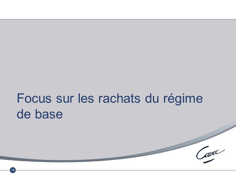 Réunion du 17 février 2011 Cumul emploi-retraite au régime complémentaire 13 Focus sur les rachats du régime de base
