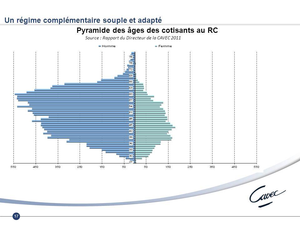 17 Un régime complémentaire souple et adapté Pyramide des âges des cotisants au RC Source : Rapport du Directeur de la CAVEC 2011